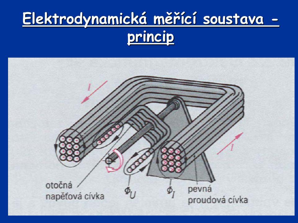 Elektrodynamická měřící soustava - princip