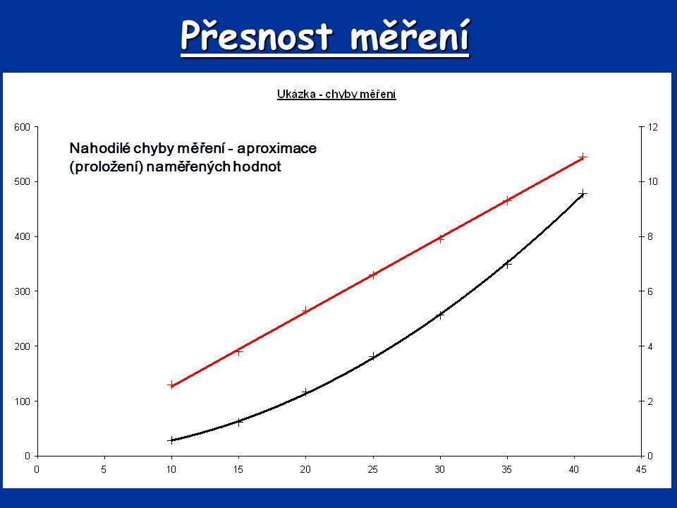 Přesnost měření Nahodilé chyby měření - aproximace (proložení) naměřených hodnot