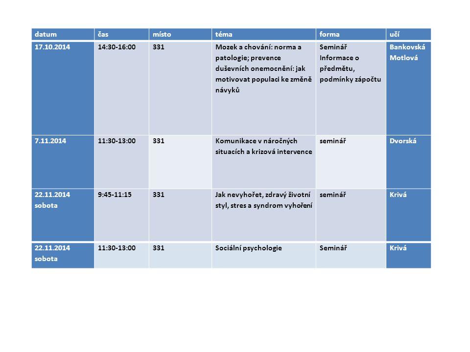 datumčasmístotémaformaučí 17.10.201414:30-16:00331 Mozek a chování: norma a patologie; prevence duševních onemocnění: jak motivovat populaci ke změně