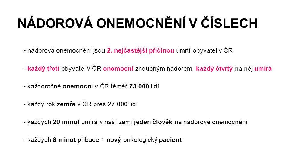 NÁDOROVÁ ONEMOCNĚNÍ V ČÍSLECH - nádorová onemocnění jsou 2. nejčastější příčinou úmrtí obyvatel v ČR - každý třetí obyvatel v ČR onemocní zhoubným nád