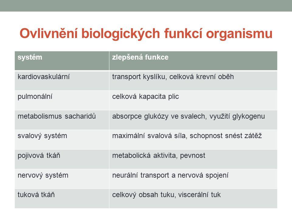 Ovlivnění biologických funkcí organismu systémzlepšená funkce kardiovaskulárnítransport kyslíku, celková krevní oběh pulmonálnícelková kapacita plic m