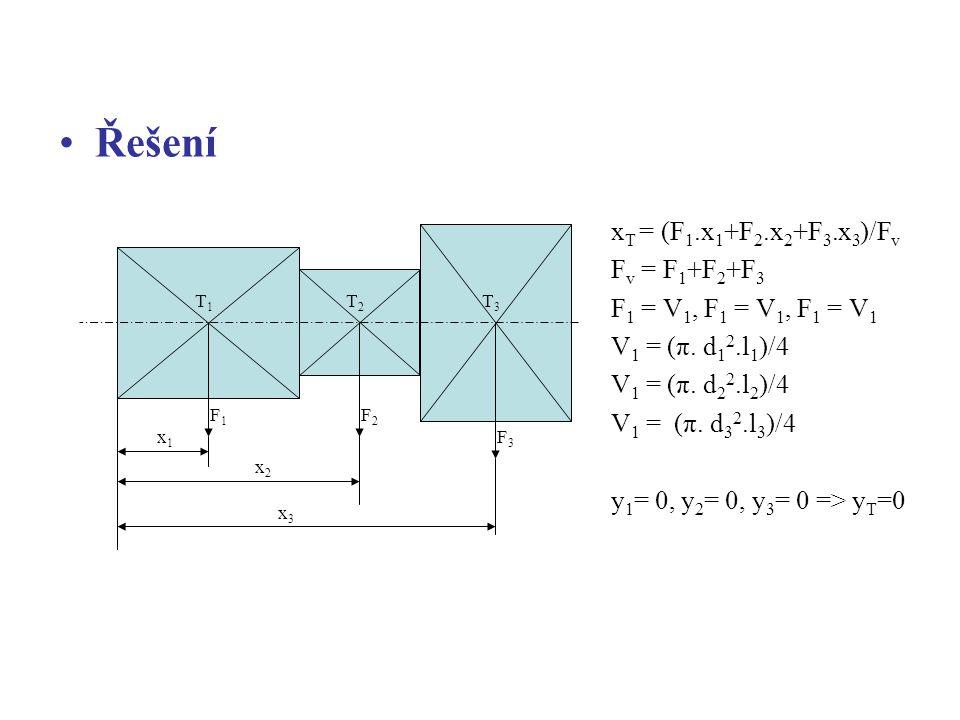 x1x1 x2x2 x3x3 T1T1 T2T2 T3T3 F1F1 F2F2 F3F3 x T = (F 1.x 1 +F 2.x 2 +F 3.x 3 )/F v F v = F 1 +F 2 +F 3 F 1 = V 1, F 1 = V 1, F 1 = V 1 V 1 = (π.