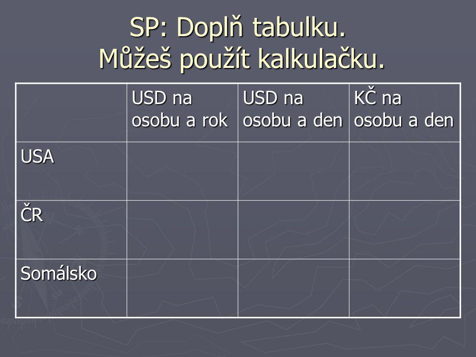 SP: Doplň tabulku. Můžeš použít kalkulačku. USD na osobu a rok USD na osobu a den KČ na osobu a den USA ČR Somálsko