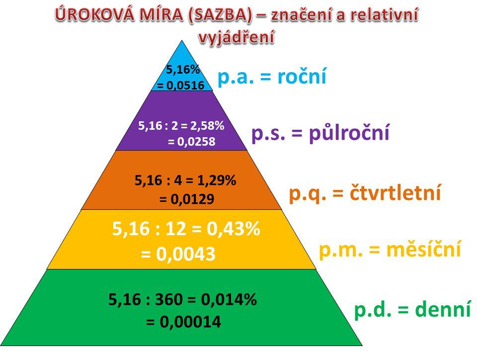 p.a. = roční p.s. = půlroční p.q. = čtvrtletní p.m. = měsíční p.d. = denní 5,16% = 0,0516 5,16 : 2 = 2,58% = 0,0258 5,16 : 4 = 1,29% = 0,0129 5,16 : 1