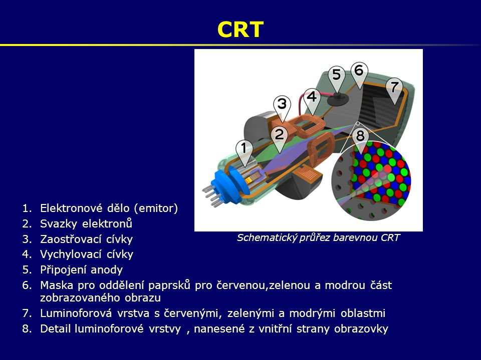 CRT 1.Elektronové dělo (emitor) 2.Svazky elektronů 3.Zaostřovací cívky 4.Vychylovací cívky 5.Připojení anody 6.Maska pro oddělení paprsků pro červenou
