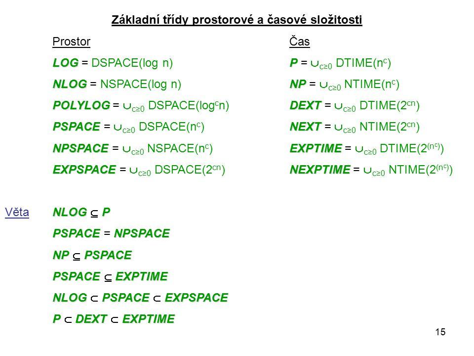 15 Základní třídy prostorové a časové složitosti ProstorČas LOGP LOG = DSPACE(log n)P =  c≥0 DTIME(n c ) NLOGNP NLOG = NSPACE(log n)NP =  c≥0 NTIME(n c ) POLYLOGDEXT POLYLOG =  c≥0 DSPACE(log c n)DEXT =  c≥0 DTIME(2 cn ) PSPACENEXT PSPACE =  c≥0 DSPACE(n c )NEXT =  c≥0 NTIME(2 cn ) NPSPACEEXPTIME NPSPACE =  c≥0 NSPACE(n c )EXPTIME =  c≥0 DTIME(2 (n c ) ) EXPSPACENEXPTIME EXPSPACE =  c≥0 DSPACE(2 cn )NEXPTIME =  c≥0 NTIME(2 (n c ) ) NLOGP VětaNLOG  P PSPACENPSPACE PSPACE = NPSPACE NPPSPACE NP  PSPACE PSPACE EXPTIME PSPACE  EXPTIME NLOGPSPACEEXPSPACE NLOG  PSPACE  EXPSPACE PDEXTEXPTIME P  DEXT  EXPTIME