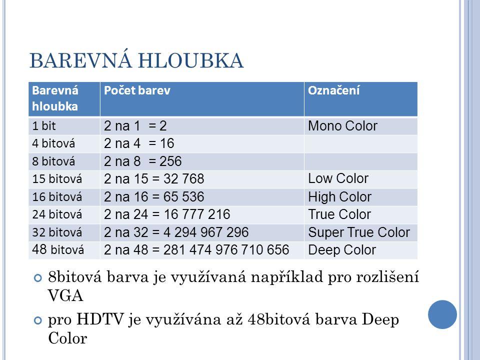 BAREVNÁ HLOUBKA Barevná hloubka Počet barevOznačení 1 bit 2 na 1 = 2Mono Color 4 bitová 2 na 4 = 16 8 bitová 2 na 8 = 256 15 bitová 2 na 15 = 32 768Low Color 16 bitová 2 na 16 = 65 536High Color 24 bitová 2 na 24 = 16 777 216True Color 32 bitová 2 na 32 = 4 294 967 296Super True Color 48 bitová 2 na 48 = 281 474 976 710 656Deep Color 8bitová barva je využívaná například pro rozlišení VGA pro HDTV je využívána až 48bitová barva Deep Color