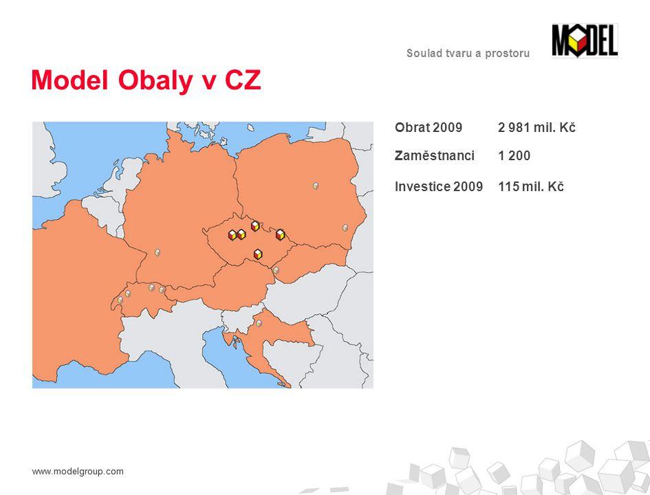 www.modelgroup.com Soulad tvaru a prostoru Obrat 2009 2 981 mil.