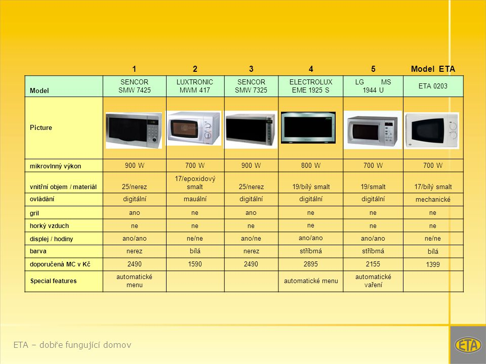 ETA – dobře fungující domov 12345Model ETA Model SENCOR SMW 7425 LUXTRONIC MWM 417 SENCOR SMW 7325 ELECTROLUX EME 1925 S LG MS 1944 U ETA 0203 Picture mikrovlnný výkon 900 W700 W900 W800 W700 W vnitřní objem / materiál 25/nerez 17/epoxidový smalt25/nerez19/bílý smalt19/smalt17/bílý smalt ovládání digitálnímauálnídigitální mechanické gril anoneanone horký vzduch ne displej / hodiny ano/anone/neano/ne ano/ano ne/ne barva nerezbílánerezstříbrná bílá doporučená MC v Kč 24901590249028952155 1399 Special features automatické menu automatické vaření