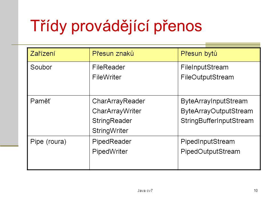 Java cv710 Třídy provádějící přenos ZařízeníPřesun znakůPřesun bytů SouborFileReader FileWriter FileInputStream FileOutputStream PaměťCharArrayReader CharArrayWriter StringReader StringWriter ByteArrayInputStream ByteArrayOutputStream StringBufferInputStream Pipe (roura)PipedReader PipedWriter PipedInputStream PipedOutputStream