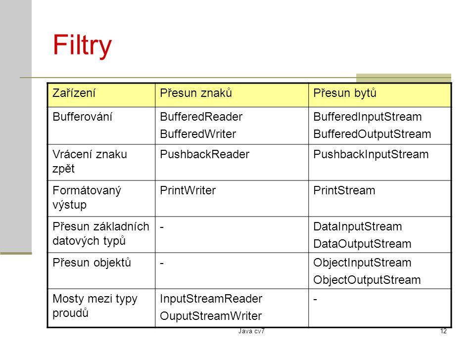 Java cv712 Filtry ZařízeníPřesun znakůPřesun bytů BufferováníBufferedReader BufferedWriter BufferedInputStream BufferedOutputStream Vrácení znaku zpět PushbackReaderPushbackInputStream Formátovaný výstup PrintWriterPrintStream Přesun základních datových typů -DataInputStream DataOutputStream Přesun objektů-ObjectInputStream ObjectOutputStream Mosty mezi typy proudů InputStreamReader OuputStreamWriter -