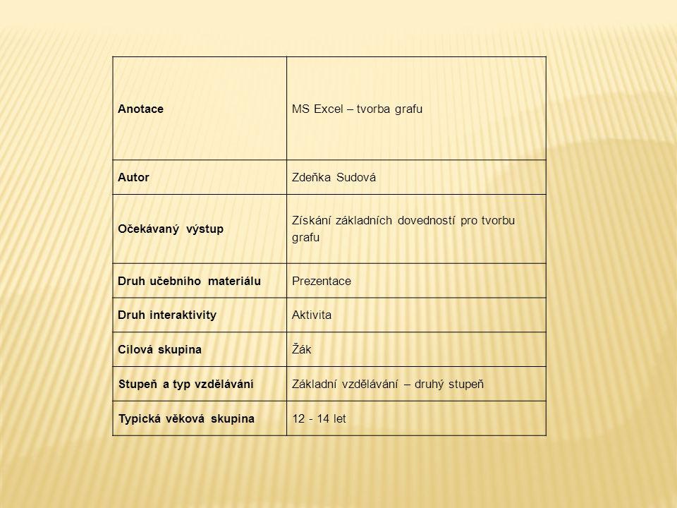 AnotaceMS Excel – tvorba grafu AutorZdeňka Sudová Očekávaný výstup Získání základních dovedností pro tvorbu grafu Druh učebního materiáluPrezentace Druh interaktivityAktivita Cílová skupinaŽák Stupeň a typ vzděláváníZákladní vzdělávání – druhý stupeň Typická věková skupina12 - 14 let