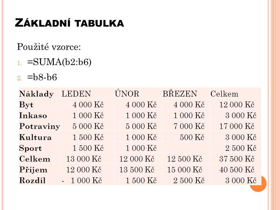 Z ÁKLADNÍ TABULKA Použité vzorce: 1. =SUMA(b2:b6) 2. =b8-b6 Náklady LEDENÚNORBŘEZENCelkem Byt 4 000 Kč 12 000 Kč Inkaso 1 000 Kč 3 000 Kč Potraviny 5