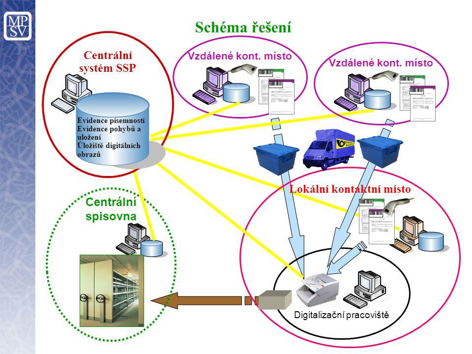 Schéma řešení Digitalizační pracoviště Lokální kontaktní místo Vzdálené kont. místo Centrální spisovna Vzdálené kont. místo Centrální systém SSP Evide