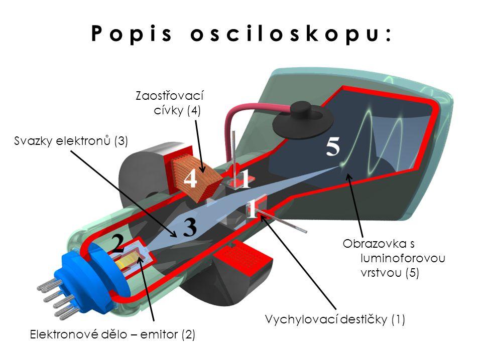 P o p i s o s c i l o s k o p u : Obrazovka s luminoforovou vrstvou (5) Elektronové dělo – emitor (2) Svazky elektronů (3) Zaostřovací cívky (4) Vychylovací destičky (1)