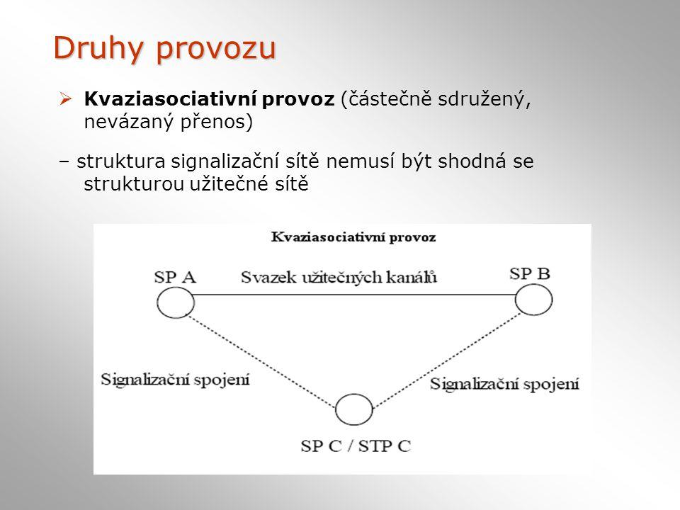 Druhy provozu  Kvaziasociativní provoz (částečně sdružený, nevázaný přenos) – struktura signalizační sítě nemusí být shodná se strukturou užitečné sítě