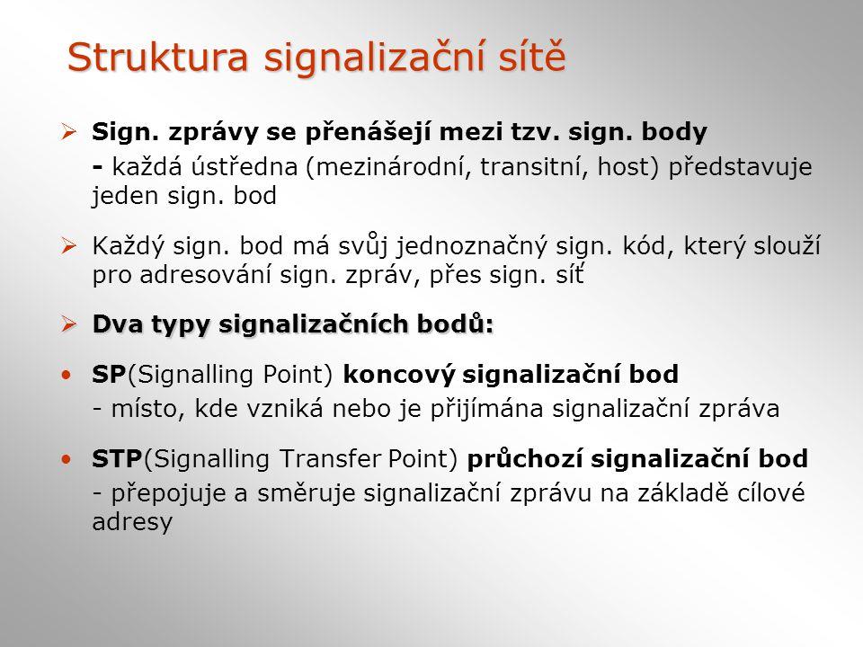 Struktura signalizační sítě  Sign.zprávy se přenášejí mezi tzv.