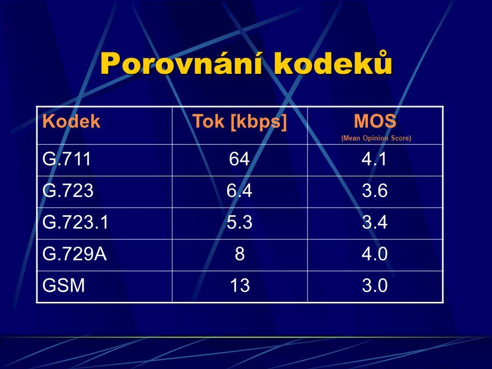 Porovnání kodeků KodekTok [kbps]MOS (Mean Opinion Score) G.711644.1 G.7236.43.6 G.723.15.33.4 G.729A84.0 GSM133.0