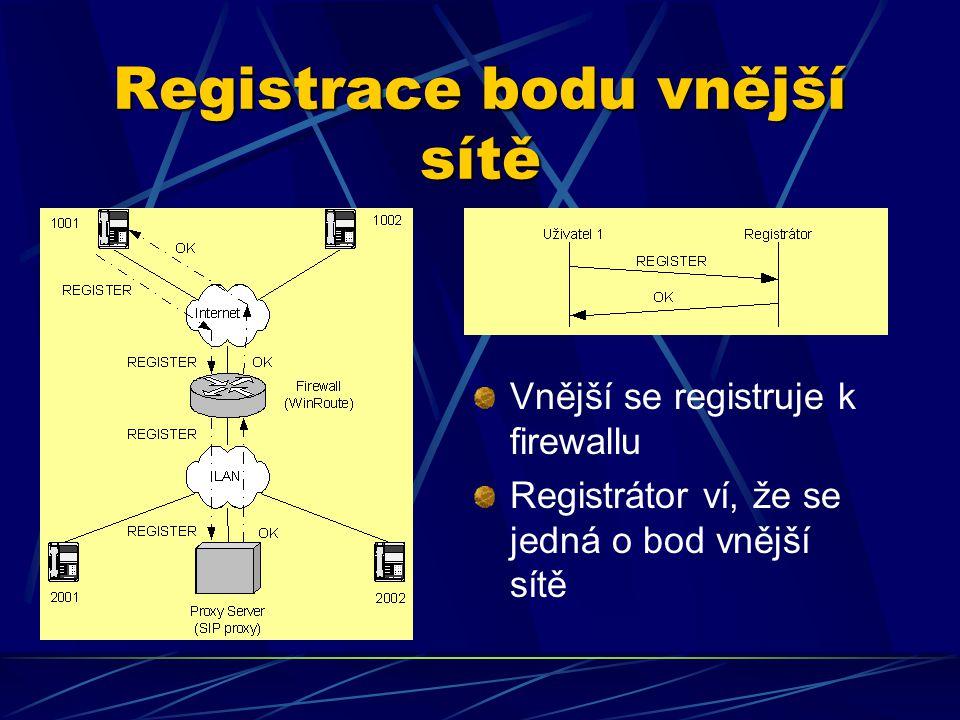 Registrace bodu vnější sítě Vnější se registruje k firewallu Registrátor ví, že se jedná o bod vnější sítě
