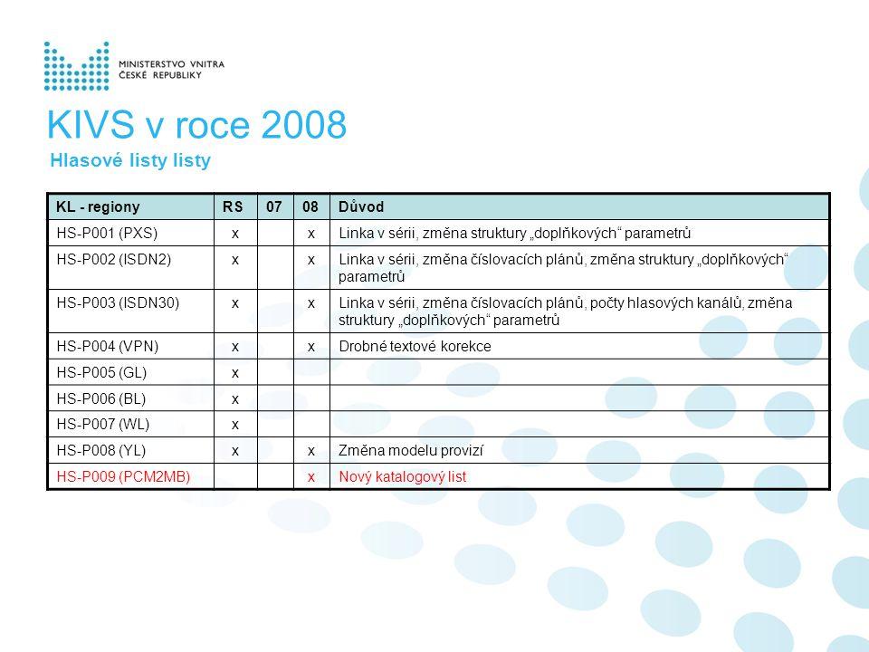 "KIVS v roce 2008 Hlasové listy listy KL - regionyRS0708Důvod HS-P001 (PXS)xxLinka v sérii, změna struktury ""doplňkových parametrů HS-P002 (ISDN2)xxLinka v sérii, změna číslovacích plánů, změna struktury ""doplňkových parametrů HS-P003 (ISDN30)xxLinka v sérii, změna číslovacích plánů, počty hlasových kanálů, změna struktury ""doplňkových parametrů HS-P004 (VPN)xxDrobné textové korekce HS-P005 (GL)x HS-P006 (BL)x HS-P007 (WL)x HS-P008 (YL)xxZměna modelu provizí HS-P009 (PCM2MB)xNový katalogový list"