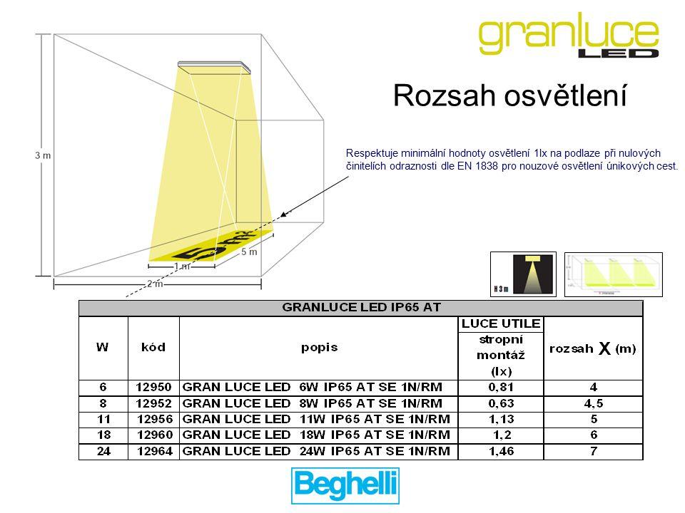 Respektuje minimální hodnoty osvětlení 1lx na podlaze při nulových činitelích odraznosti dle EN 1838 pro nouzové osvětlení únikových cest.