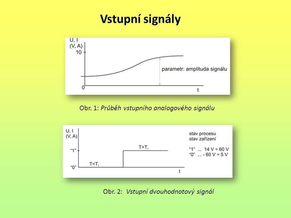 Vstupní signály Obr. 3: Vstupní impulsový signál Obr. 4: Vstupní číslicový signál