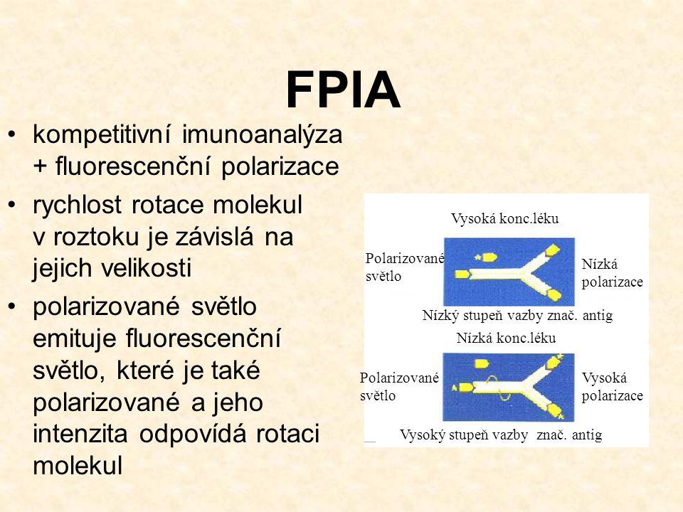 FPIA kompetitivní imunoanalýza + fluorescenční polarizace rychlost rotace molekul v roztoku je závislá na jejich velikosti polarizované světlo emituje