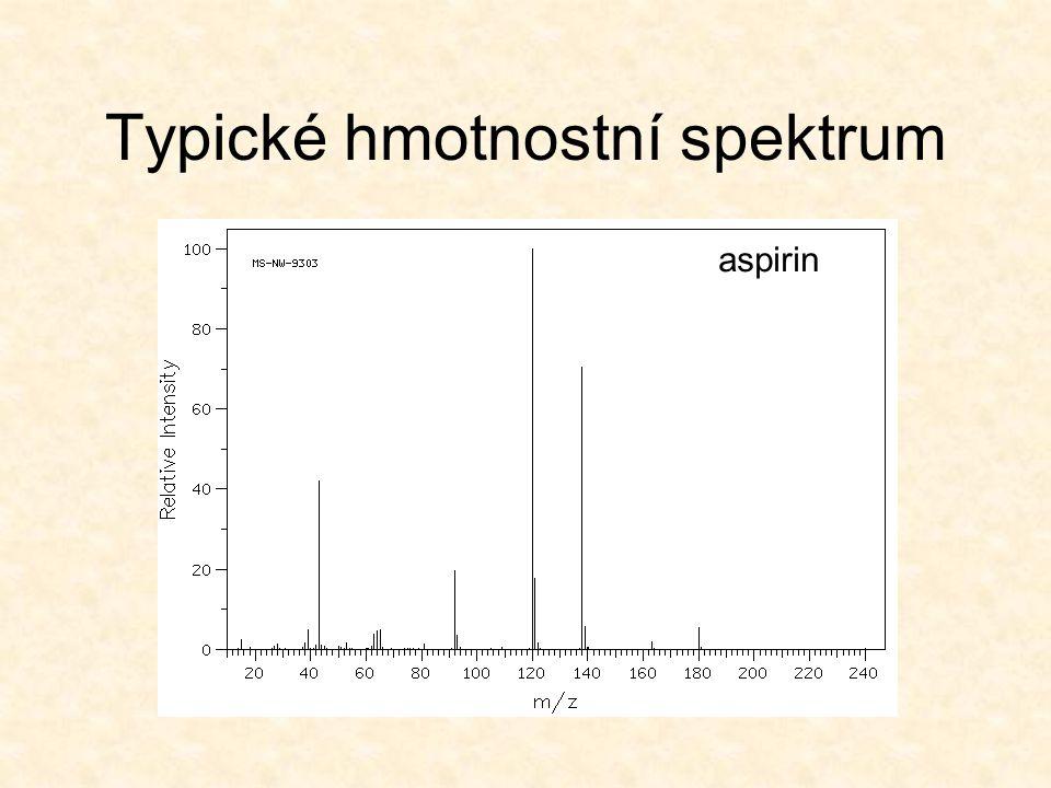 Typické hmotnostní spektrum aspirin