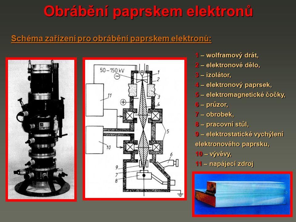 Obrábění paprskem elektronů Schéma zařízení pro obrábění paprskem elektronů: 1 – wolframový drát, 2 – elektronové dělo, 3 – izolátor, 4 – elektronový