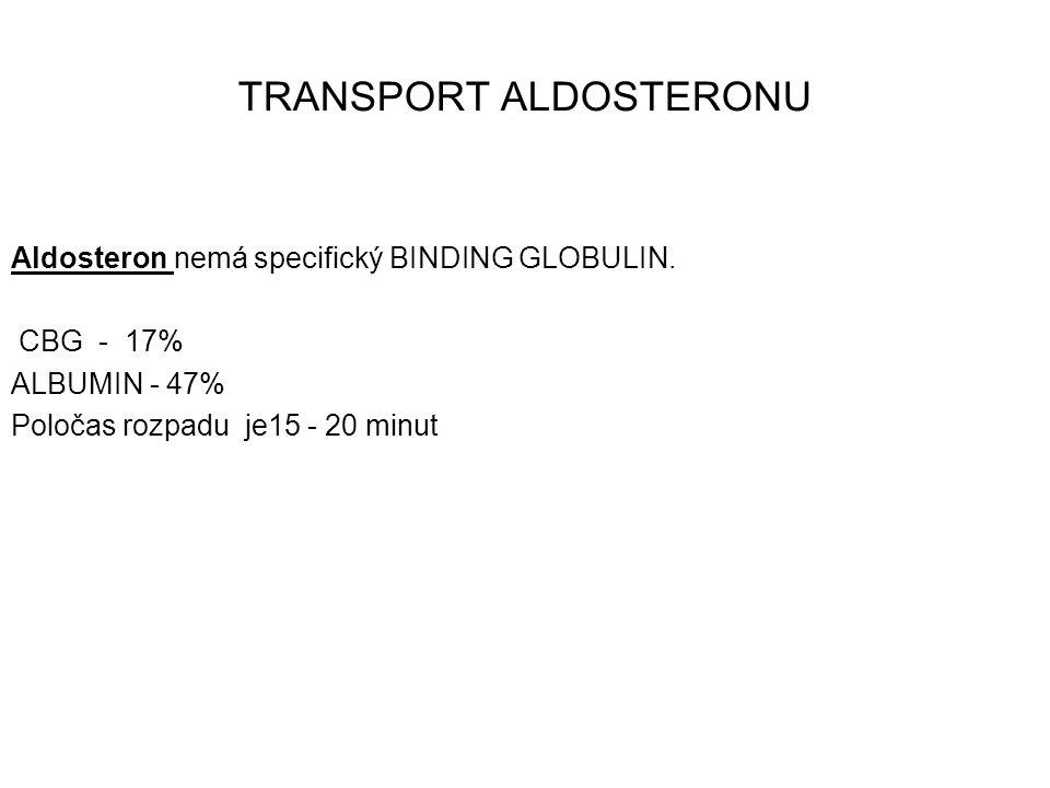 TRANSPORT ALDOSTERONU Aldosteron nemá specifický BINDING GLOBULIN. CBG - 17% ALBUMIN - 47% Poločas rozpadu je15 - 20 minut