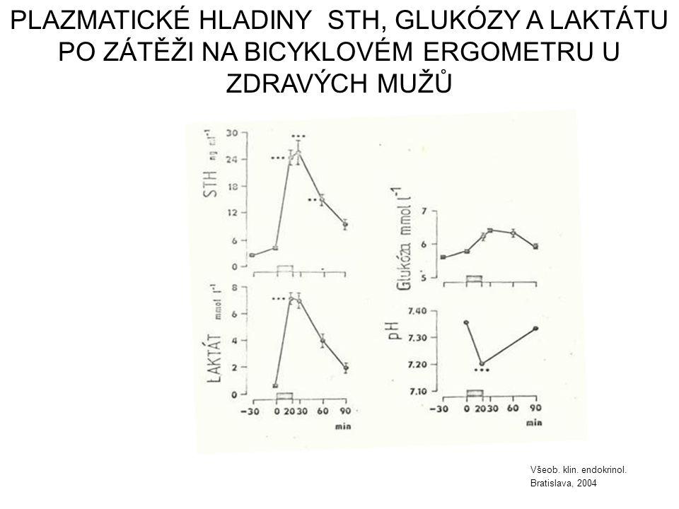 PLAZMATICKÉ HLADINY STH, GLUKÓZY A LAKTÁTU PO ZÁTĚŽI NA BICYKLOVÉM ERGOMETRU U ZDRAVÝCH MUŽŮ Všeob. klin. endokrinol. Bratislava, 2004