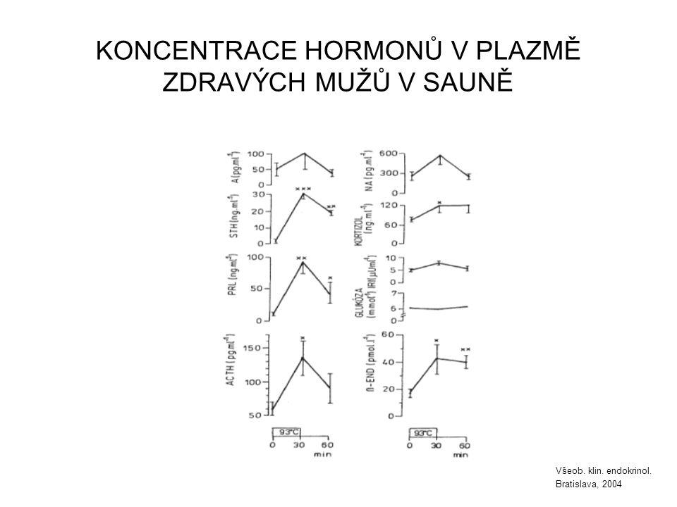 KONCENTRACE HORMONŮ V PLAZMĚ ZDRAVÝCH MUŽŮ V SAUNĚ Všeob. klin. endokrinol. Bratislava, 2004