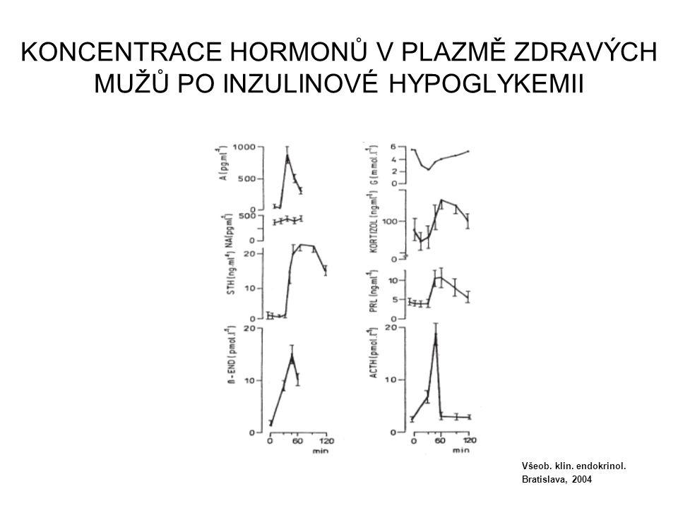 KONCENTRACE HORMONŮ V PLAZMĚ ZDRAVÝCH MUŽŮ PO INZULINOVÉ HYPOGLYKEMII Všeob. klin. endokrinol. Bratislava, 2004
