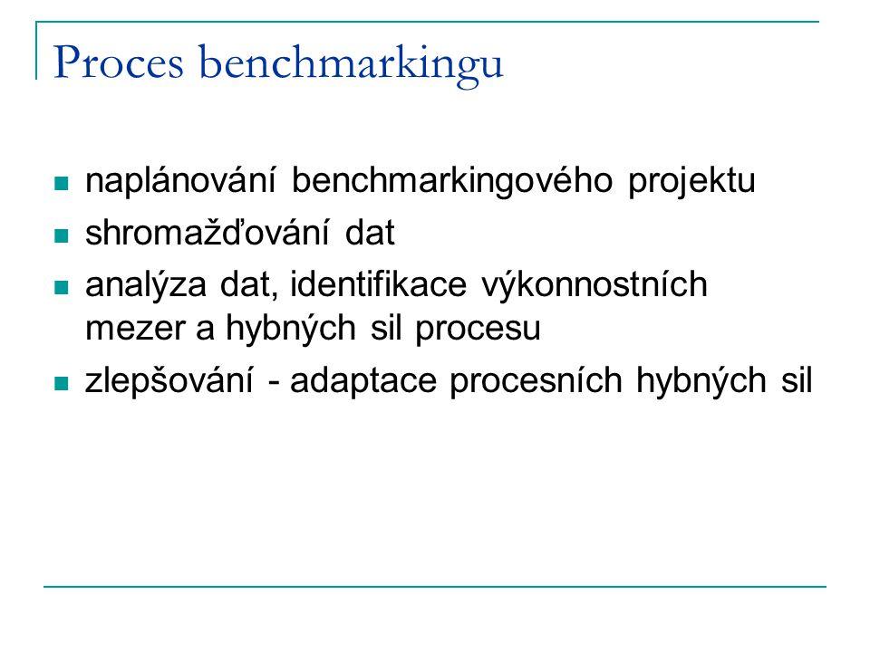Proces benchmarkingu naplánování benchmarkingového projektu shromažďování dat analýza dat, identifikace výkonnostních mezer a hybných sil procesu zlepšování - adaptace procesních hybných sil