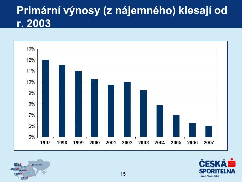 15 Primární výnosy (z nájemného) klesají od r. 2003