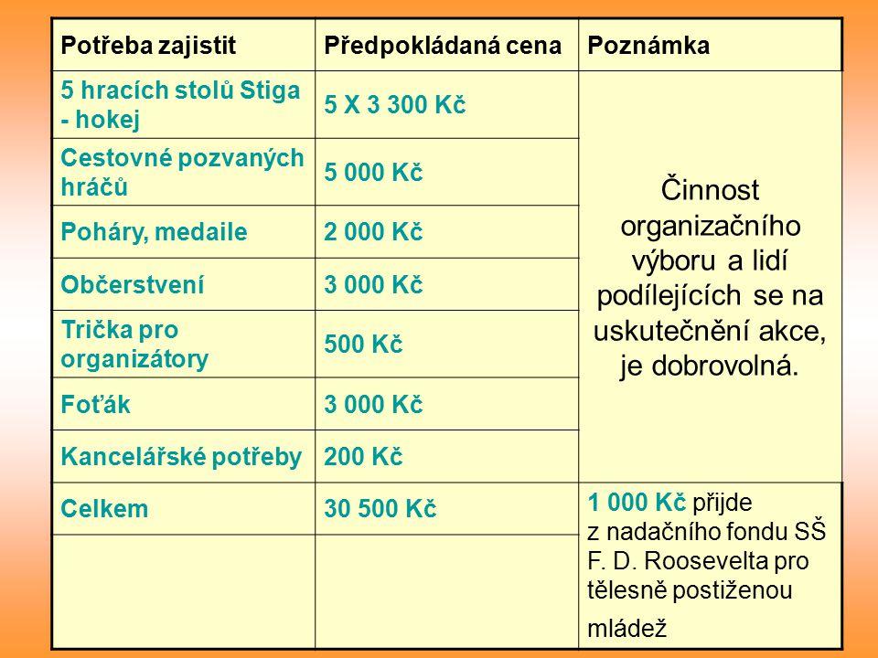 Potřeba zajistitPředpokládaná cenaPoznámka 5 hracích stolů Stiga - hokej 5 X 3 300 Kč Činnost organizačního výboru a lidí podílejících se na uskutečnění akce, je dobrovolná.