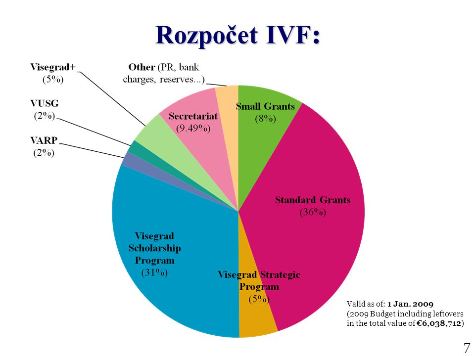 7 Valid as of: 1 Jan. 2009 (2009 Budget including leftovers in the total value of €6,038,712) Rozpočet IVF :