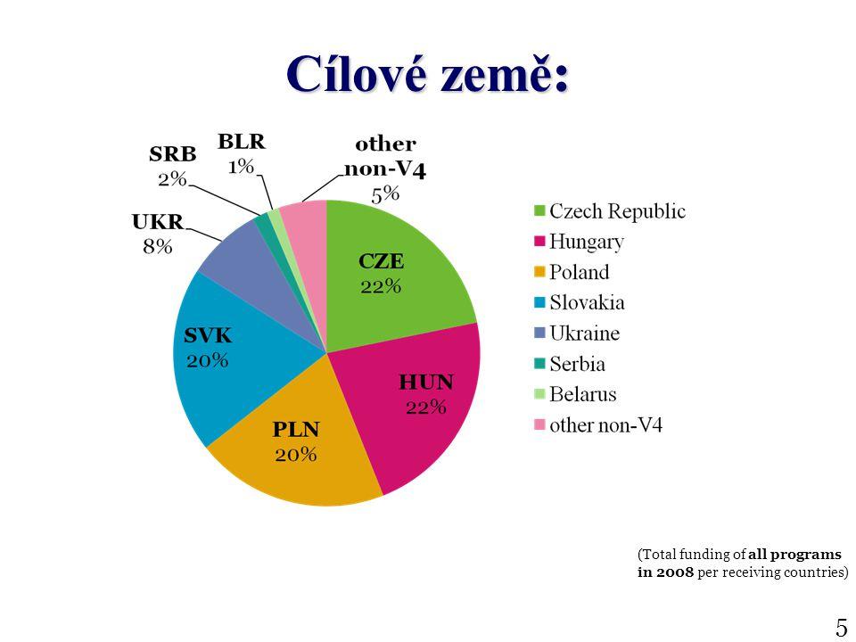 Cílové země : (Total funding of all programs in 2008 per receiving countries) 5