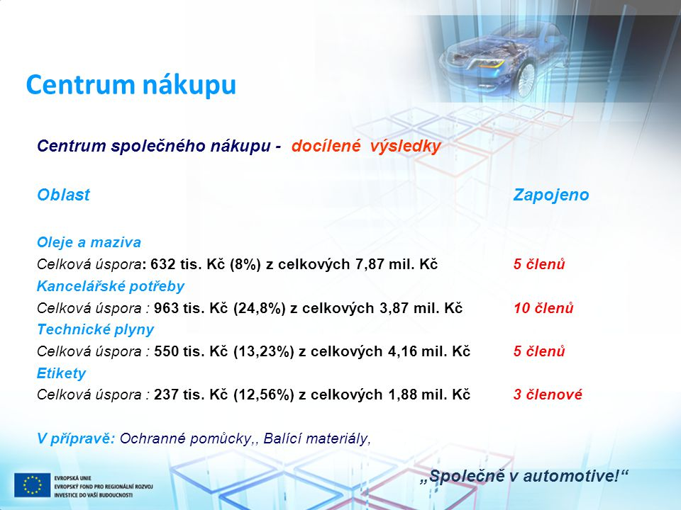 """Centrum nákupu """"Společně v automotive!"""" Centrum společného nákupu - docílené výsledky OblastZapojeno Oleje a maziva Celková úspora: 632 tis. Kč (8%) z"""