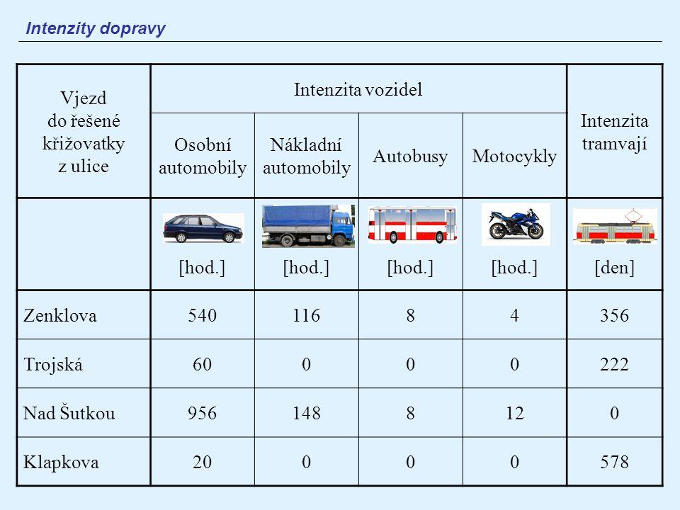 Intenzity dopravy Vjezd do řešené křižovatky z ulice Intenzita vozidel Intenzita tramvají Osobní automobily Nákladní automobily AutobusyMotocykly [hod