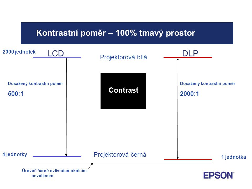 Kontrastní poměr – 100% tmavý prostor LCDDLP Projektorová bílá Projektorová černá Úroveň černé ovlivněná okolním osvětlením 2000 jednotek 4 jednotky 1 jednotka Contrast Dosažený kontrastní poměr 500:1 Dosažený kontrastní poměr 2000:1