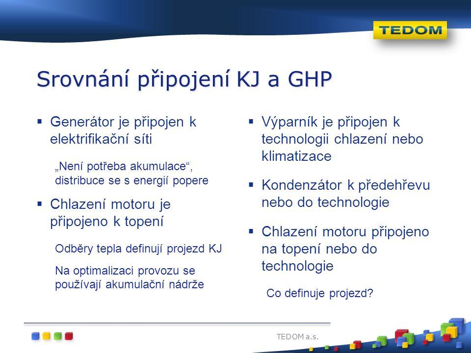 """TEDOM a.s. Srovnání připojení KJ a GHP  Generátor je připojen k elektrifikační síti """"Není potřeba akumulace"""", distribuce se s energií popere  Chlaze"""