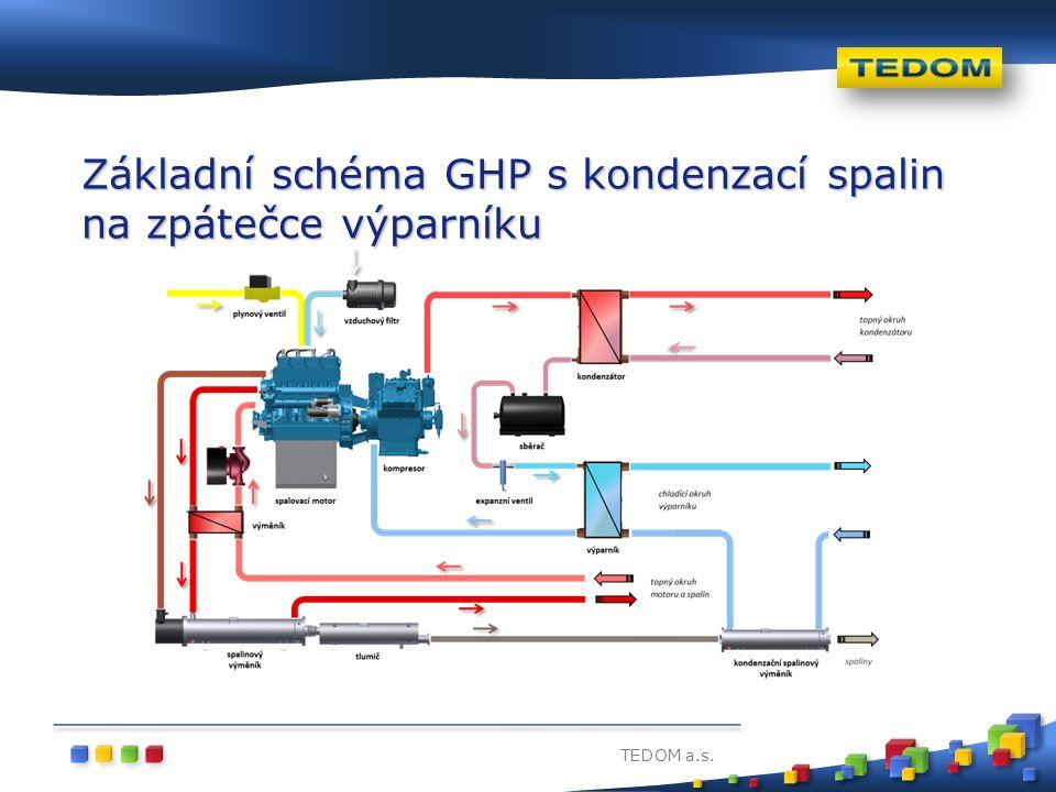 TEDOM a.s. Základní schéma GHP s kondenzací spalin na zpátečce výparníku