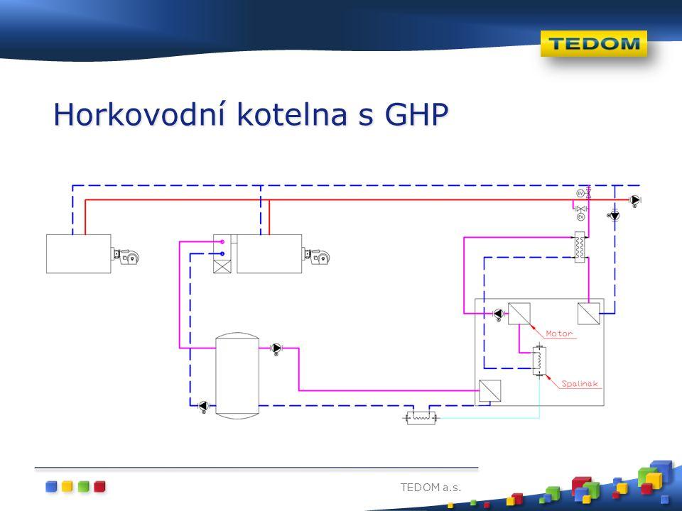 TEDOM a.s. Horkovodní kotelna s GHP