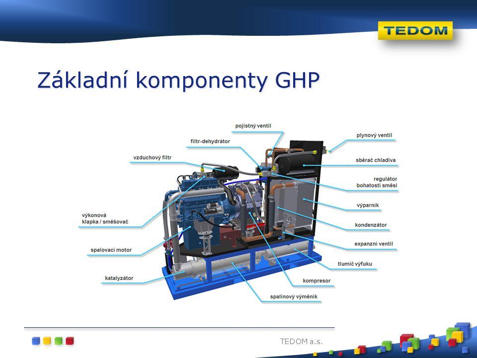 TEDOM a.s. Základní komponenty GHP
