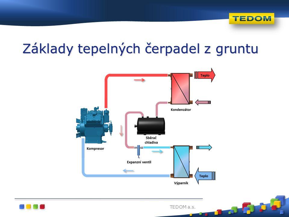TEDOM a.s. Základy tepelných čerpadel z gruntu