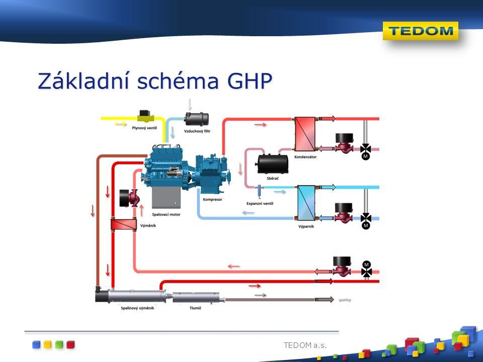 TEDOM a.s. Základní schéma GHP s kondenzací spalin na zpátečce kondenzátoru
