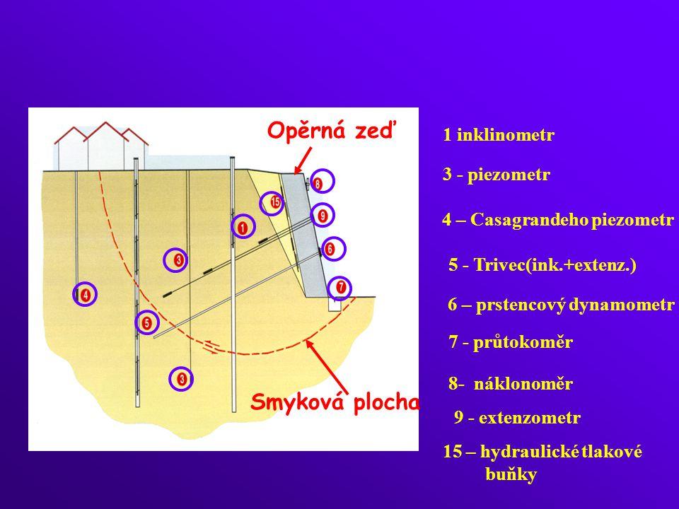 Smyková plocha Opěrná zeď 1 inklinometr 3 - piezometr 4 – Casagrandeho piezometr 5 - Trivec(ink.+extenz.) 6 – prstencový dynamometr 7 - průtokoměr 8- náklonoměr9 - extenzometr 15 – hydraulické tlakové buňky