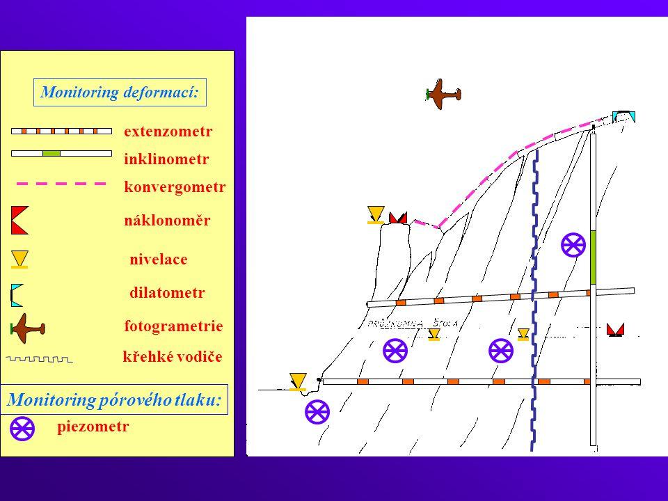 Monitoring deformací: extenzometr inklinometr konvergometr náklonoměr nivelace piezometr Monitoring pórového tlaku: dilatometr křehké vodiče fotogrametrie