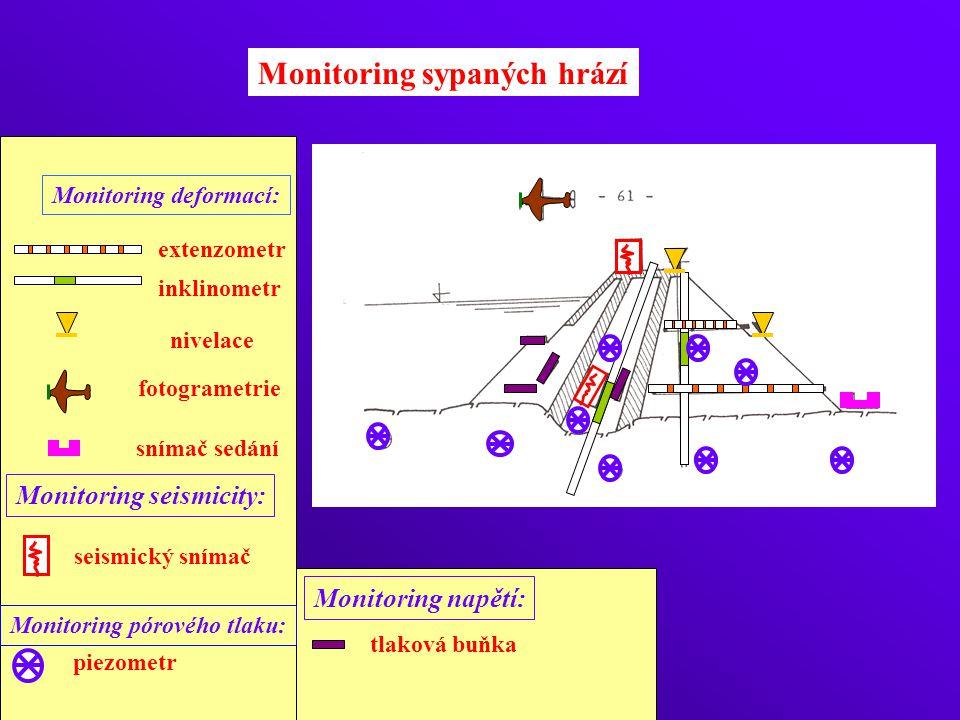 Monitoring sypaných hrází tlaková buňka Monitoring deformací: extenzometr inklinometr nivelace piezometr Monitoring pórového tlaku: fotogrametrie seis